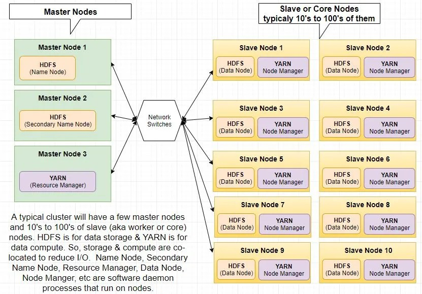 01 Q1 - Q6 Hadoop based Big Data architecture  basics interview