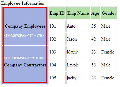 Html table colspan and rowspan for Html table merge cells