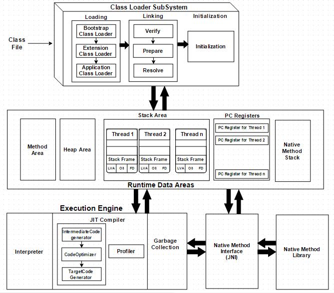 block diagram of jvm