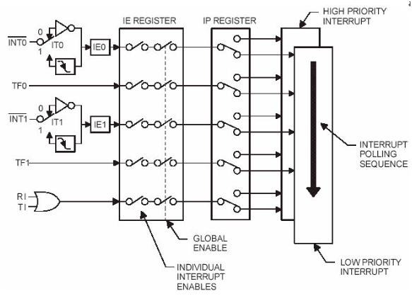 external interrupts handling in 8051
