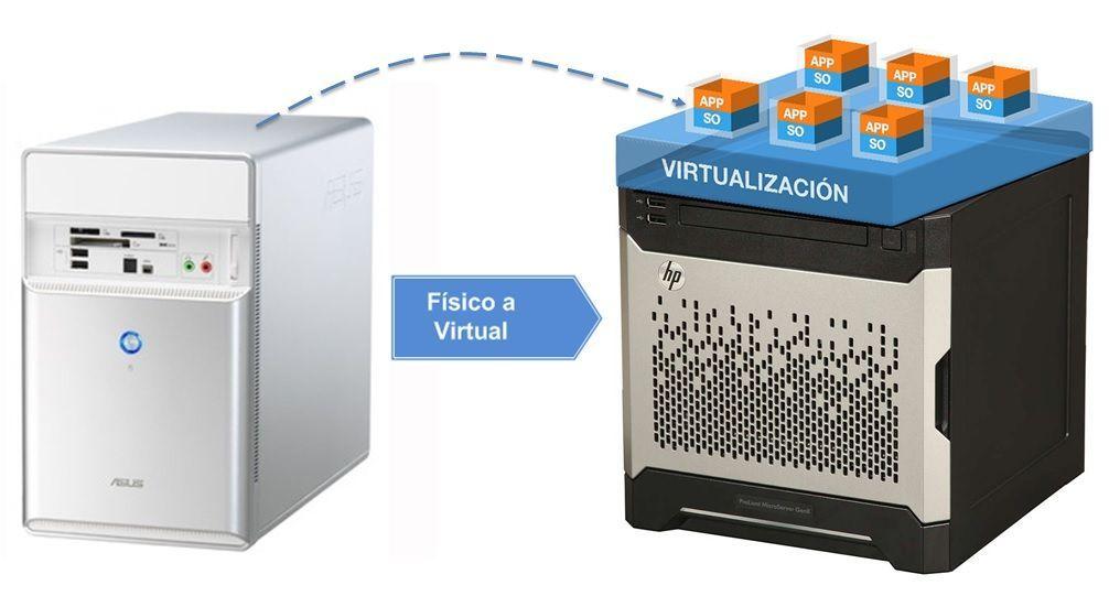 Convertir maquina Fisica en Virtual