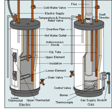 electric-gas-water-heater-diagram