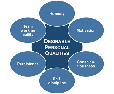 essay on characteristics of a good employee Essay about characteristics that make a good this will lead to healthy relationships between employees and characteristics of a good leader essay - a.