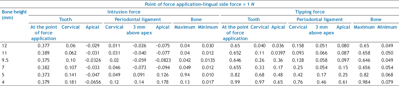 A finite element analysis of initial stresses and displacements in - interradicular bone
