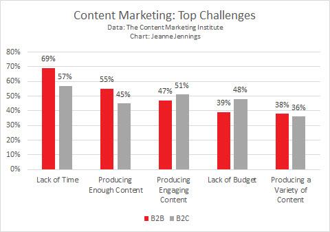 ClickZ Content Marketing Jennings 15-Sept-2014