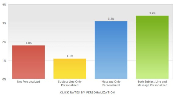 mailermailer Oct 2014 click rate personalization