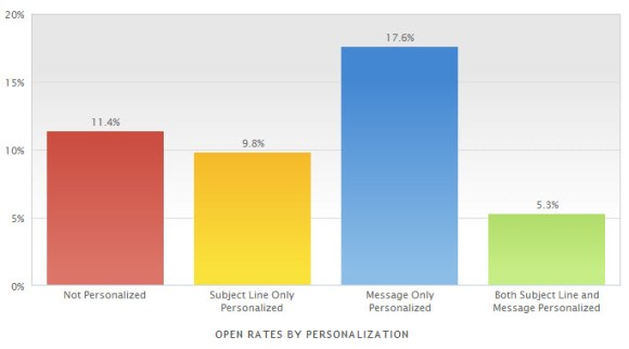 mailermailer Oct 2014 open rate personalization