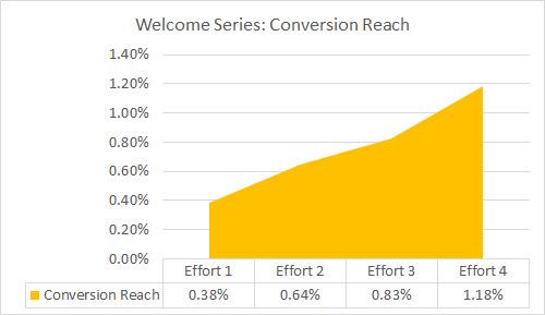 4 multi-effort conversion reach