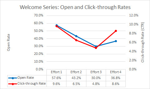 7 multi-effort open and click rates