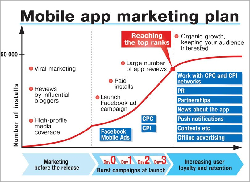 A 90-Day Strategic Online Marketing Plan For a Newly Launched App