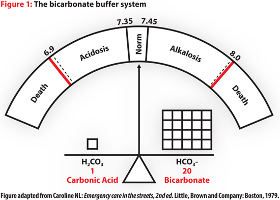 acid base diagram