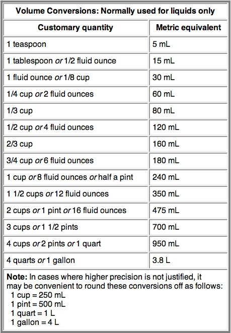 Metric Conversion Chart from Jenny Can Cook Jenny Can Cook
