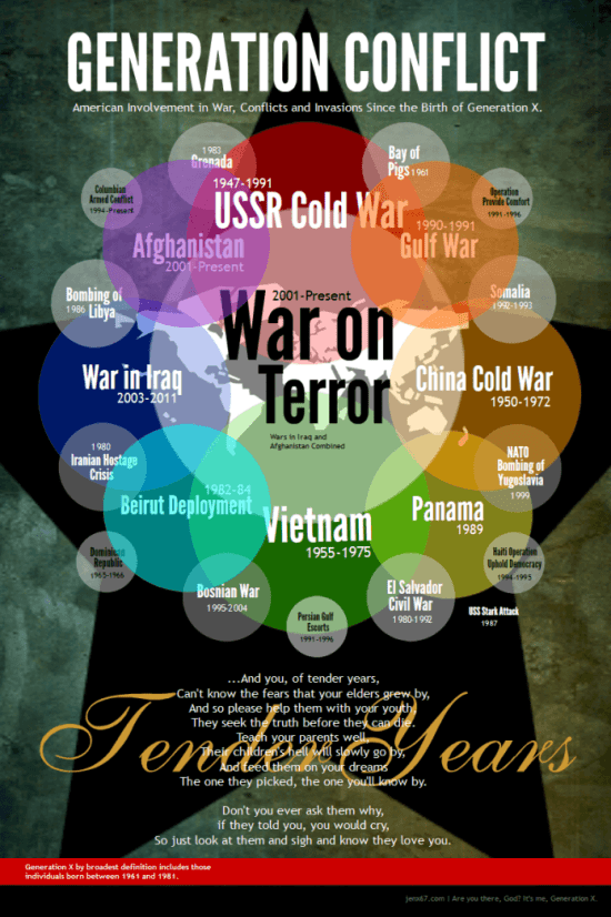 Generation X War Infographic covering all conflicts during the lives of Gen Xers.