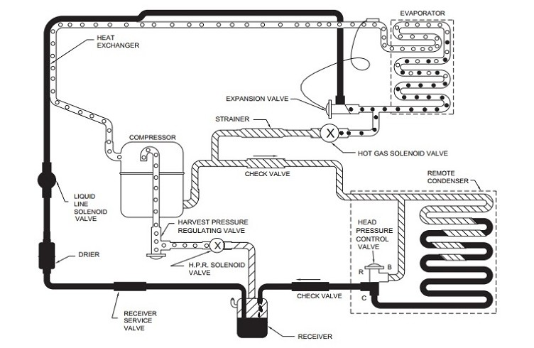 commercial ice machine wiring diagram