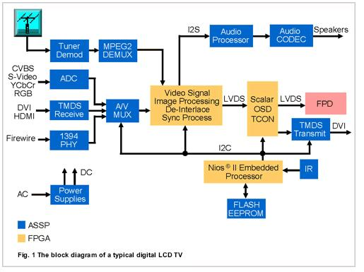 Lcd Tv Wiring Diagram Wiring Diagram
