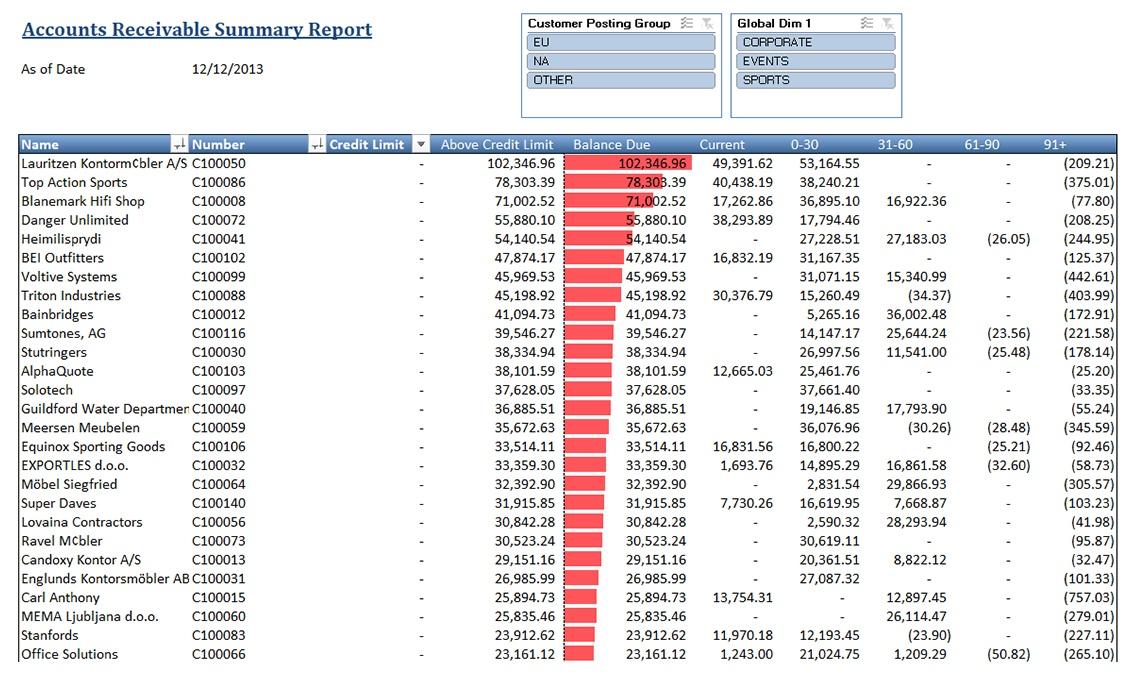 Accounts Receivable Summary - Jet Global