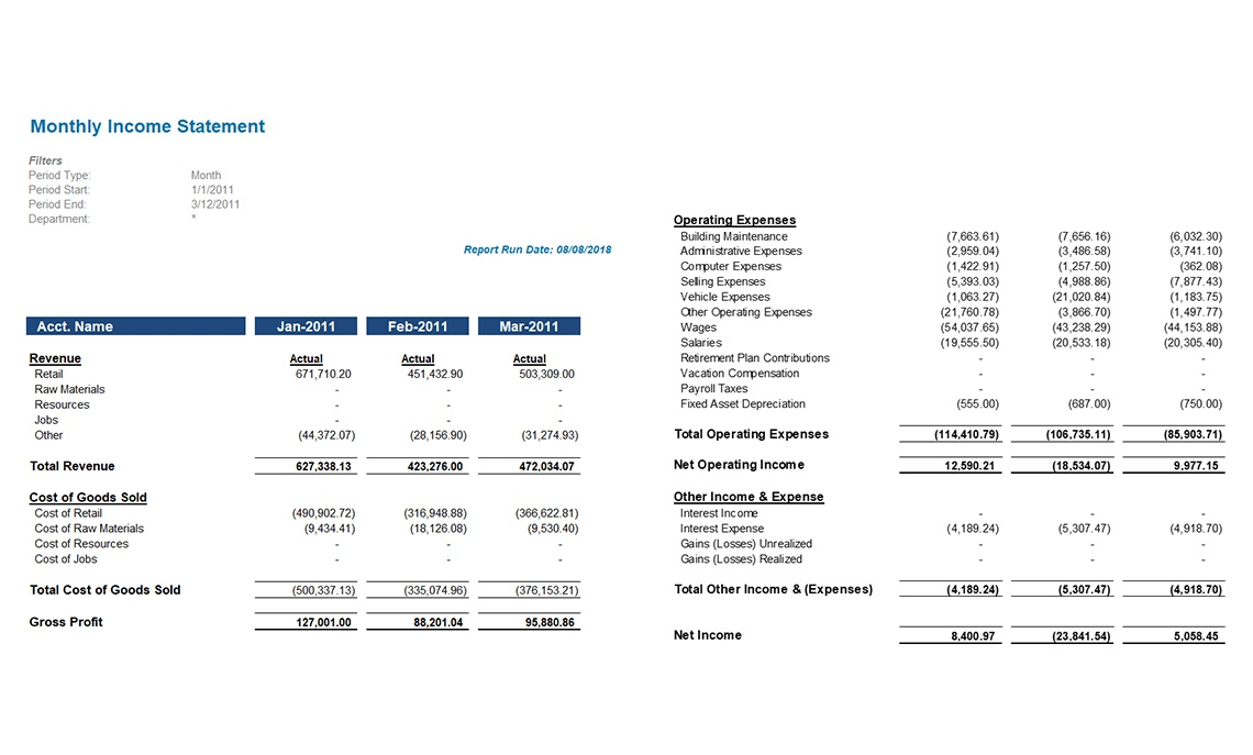 Income Statement by Period - Jet Global