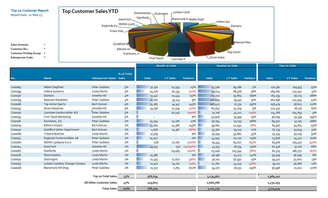 Top Customer Sales Analysis - Jet Global