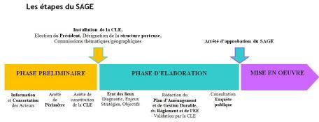 phases_mise_en_place_sage_globales