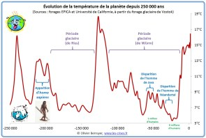 hemisphère-nord-temperature-250000