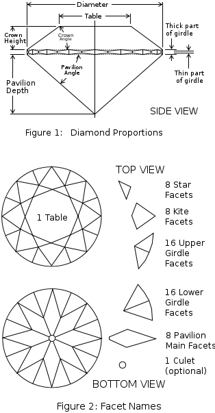 diamond-facets