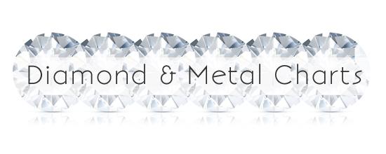 diamond and metal charts