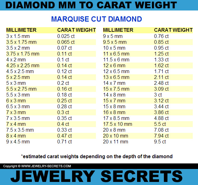 MM TO CARAT WEIGHT CONVERSION \u2013 Jewelry Secrets