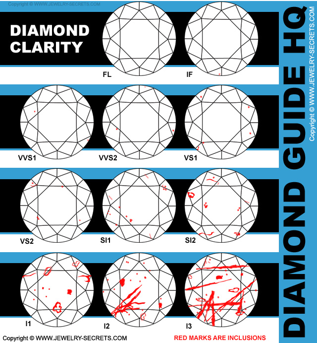 diamond inclusions chart