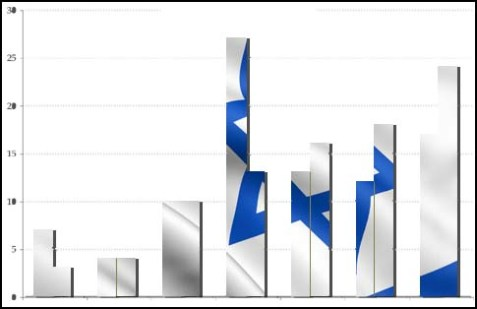israel polls