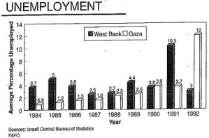 gaza , PA jobless chart