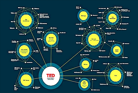 The TED Universe.