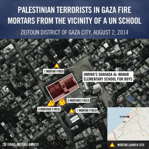 From all around the UNRWA elementary school for boys on August 1 Hamas terrorists fired mortar shells at Israel