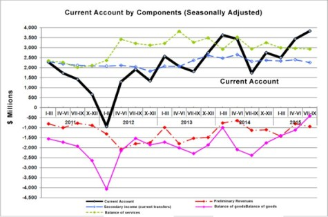 Current-account-by-components