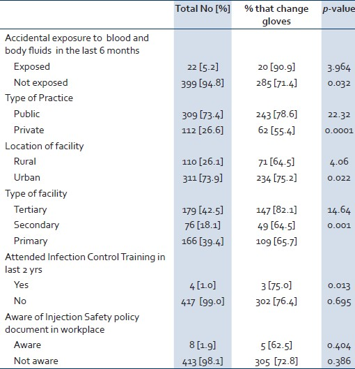 Infection control and practice of standard precautions among - isolation precautions