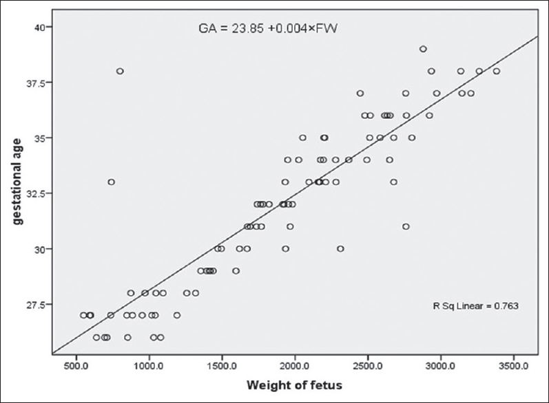 Accuracy of fetal foot length measurement in estimation of