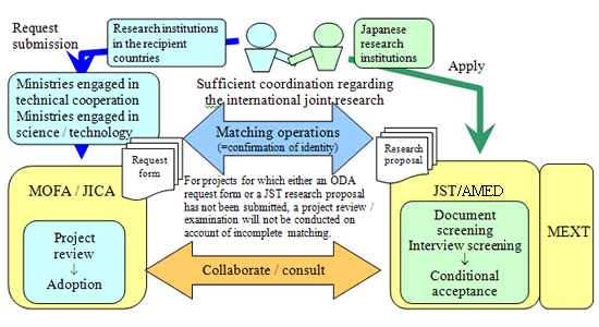 Science and Technology Research Partnership for Sustainable - science project research