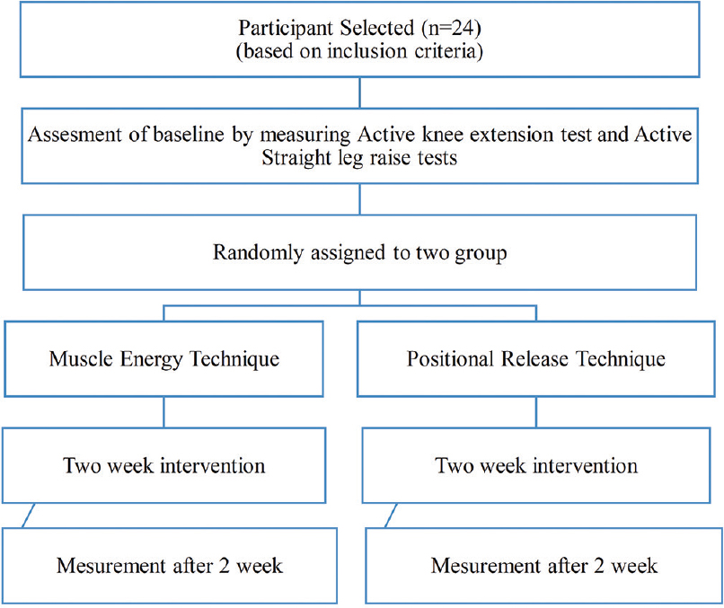 A comparative study of muscle energy technique and positional