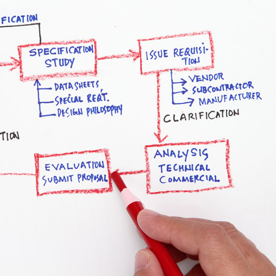Vendor Evaluation and Selection Jimenez Consulting Solutions