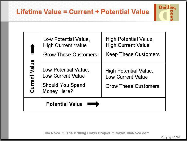 Current Value / Potential Value Matrix - value matrix