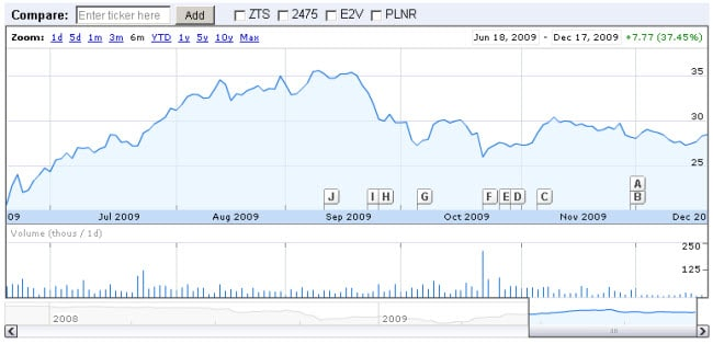 barco-6month-stock