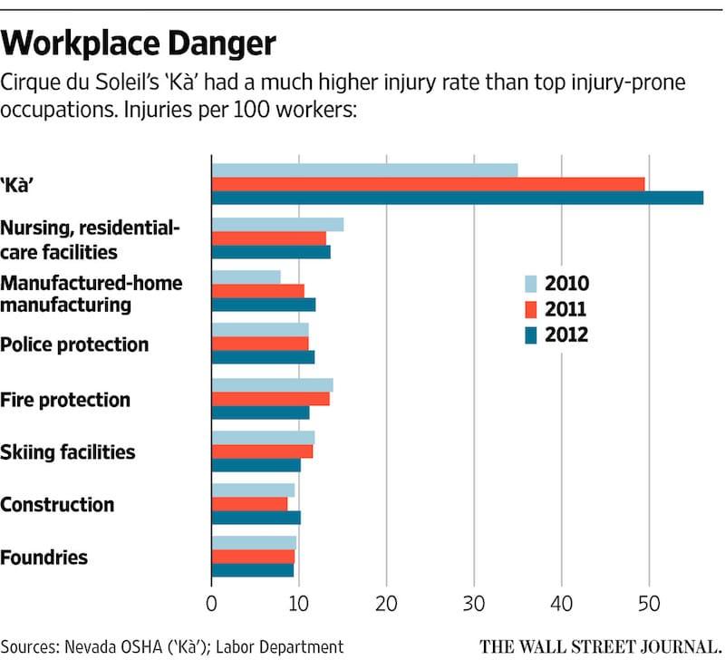 WSJ-workplace-accidents-KA