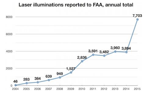 FAA_Annual_laser_illuminations_2015