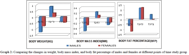 Evaluation of body weight, body mass index, and body fat percentage