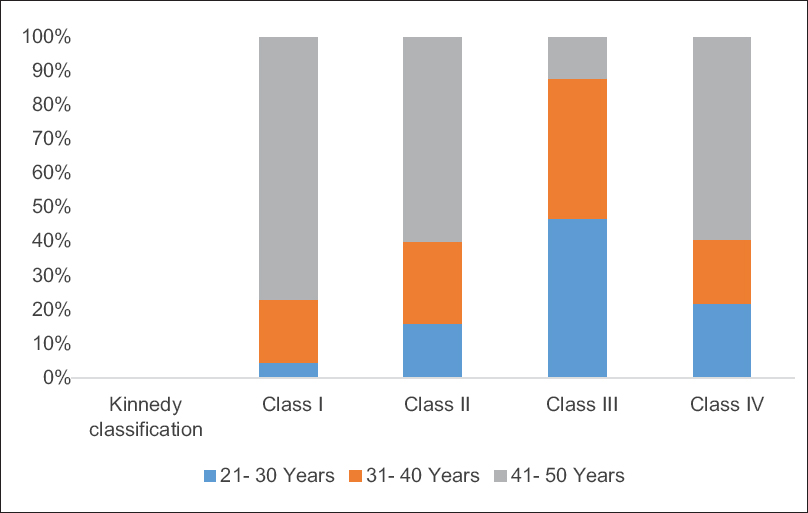 Prevalence and pattern of partial edentulism among dental patients