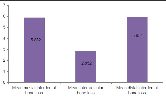 Correlation of the interdental and the interradicular bone loss A - interradicular bone