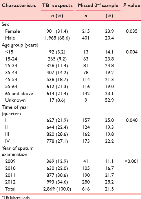 Incremental yield of second sputum smear examination for diagnosis