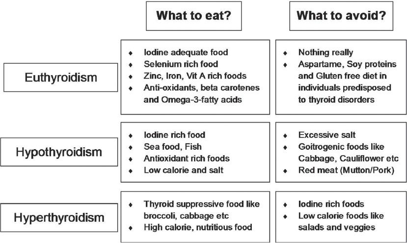 Diet and thyroid - myths and facts Sharma R, Bharti S, Kumar KH - J