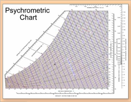Applying the Science of Psychrometry JM Inc in Phoenix, AZ