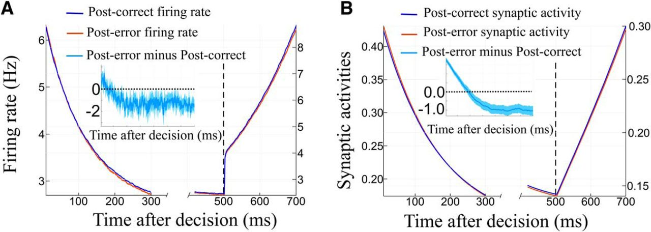 Perceptual Decision-Making Biases in Post-Error Reaction Times