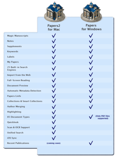 Comparison chart between Papers 2 for Mac and Papers for Windows